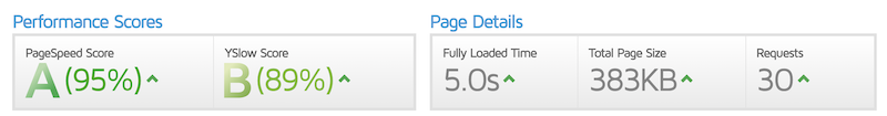 Our speed testing results on a HostGator-hosted website, showing above-average performance