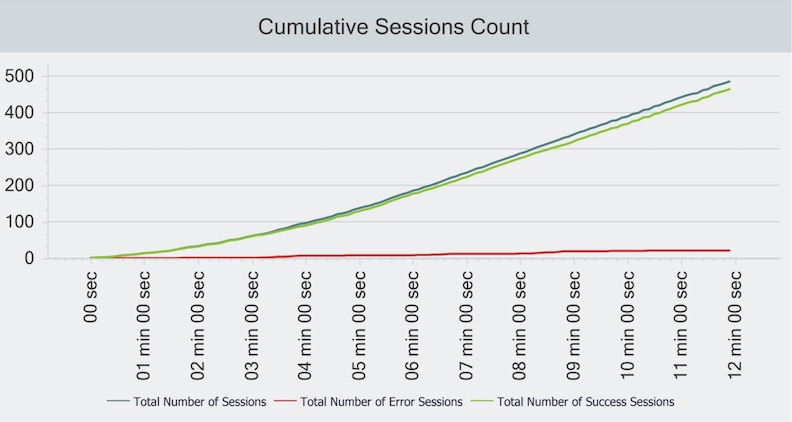 Graph of our HostGator website test user count over time