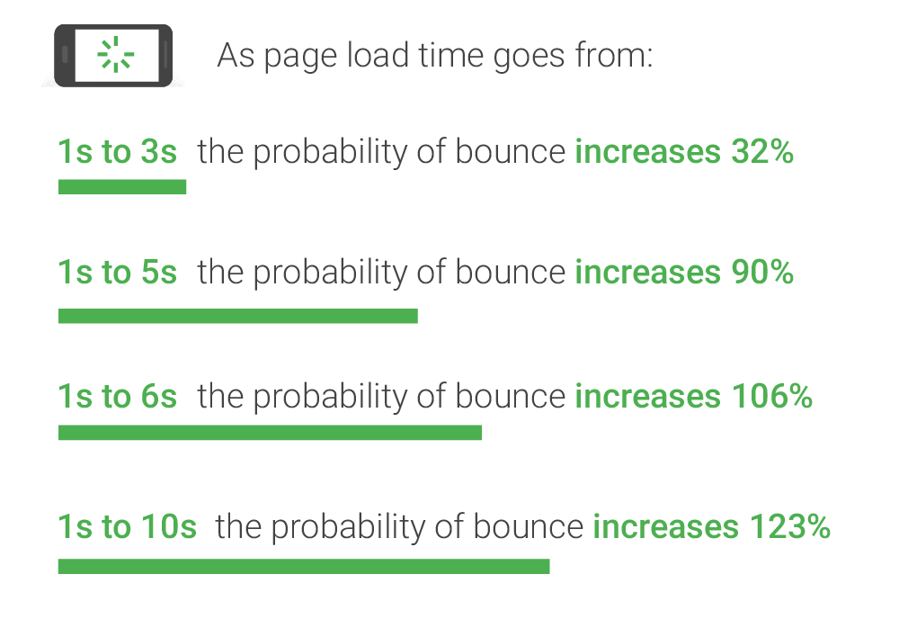 ThinkWithGoogle Page Load Time Study Results Showing How Important Load Speed Is